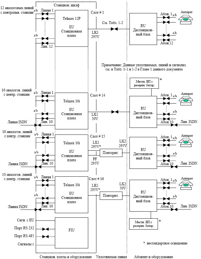 Блок-схема вариантов питания